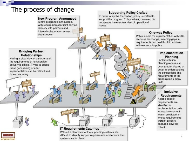1<br />The process of change<br />Supporting Policy Crafted<br />In order to lay the foundation, policy is crafted to supp...