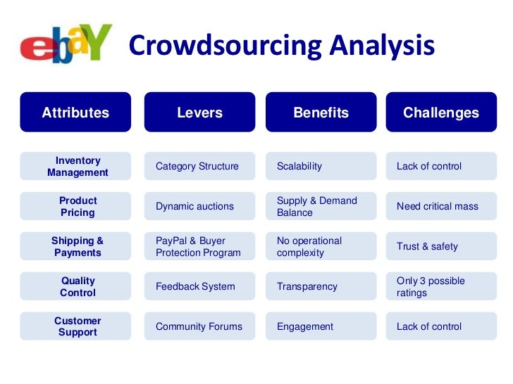 Crowdsourcing Analysis<br />Benefits<br />Challenges<br />Attributes<br />Levers<br />Scalability<br />Lack of control<br ...