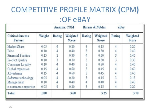 yahoo space matrix Explanation of ife & efe matrices click inside to find the definition, examples and how to perform one for your company.