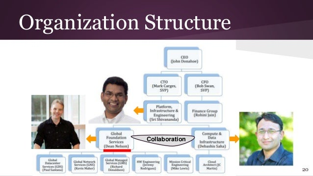 organizational change case study Organisational change is typically conceptualised as moving from the status quo to a new, desired, configuration to better match the environment change could.