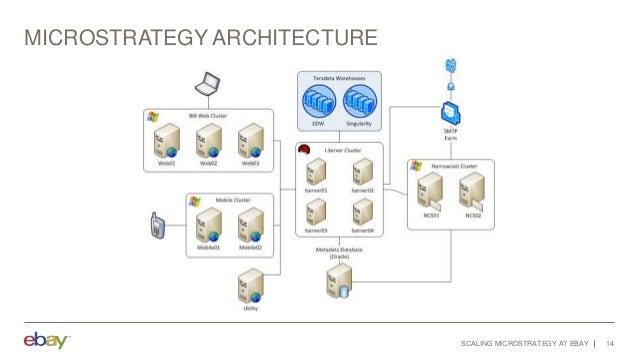 MicroStrategy Architecture