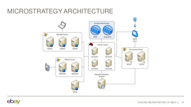 MicroStrategy Architecture