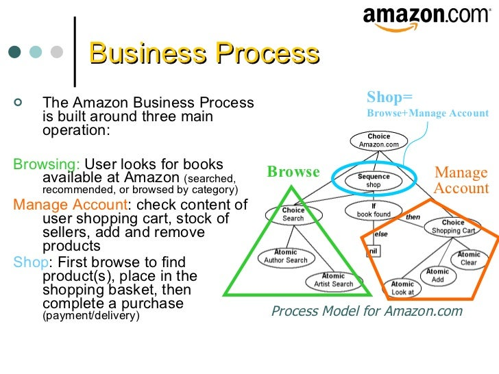 """innovation process of amazon """"amazon is a case study in ceaseless innovation and interminable disruption,""""  says artemis  """"they make processes seamless and frictionless."""