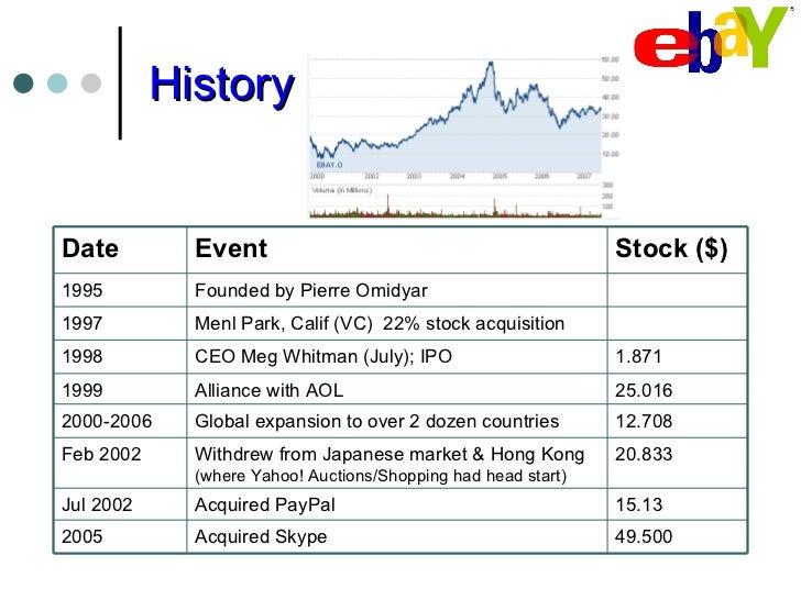 Ebay Transaction History