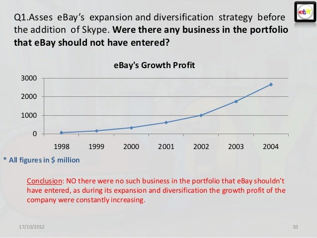ebays blobal expansion See ebay inc's 10 year historical growth, profitability, financial, efficiency, and cash flow ratios.