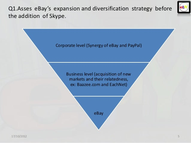 Ebay -Strategy management