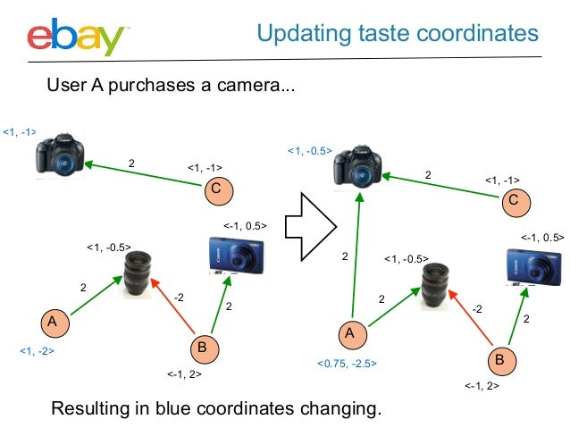 Graph Based Recommendation Systems at eBay