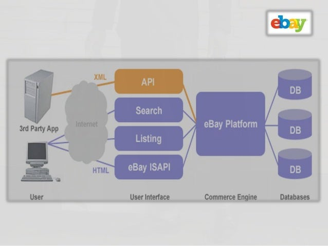 case analysis of listening at ebay Case study: how big data powers the ebay custom data analytics appliance to give ebay the tools it needs to use data analysis to follow the.
