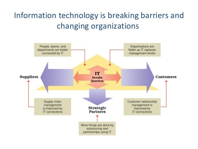 Technology Management Decisions: Ebbpa3 B Ch 7