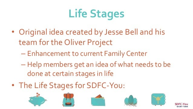 Life Stages • Original idea created by Jesse Bell and his team for the Oliver Project – Enhancement to current Family Cent...