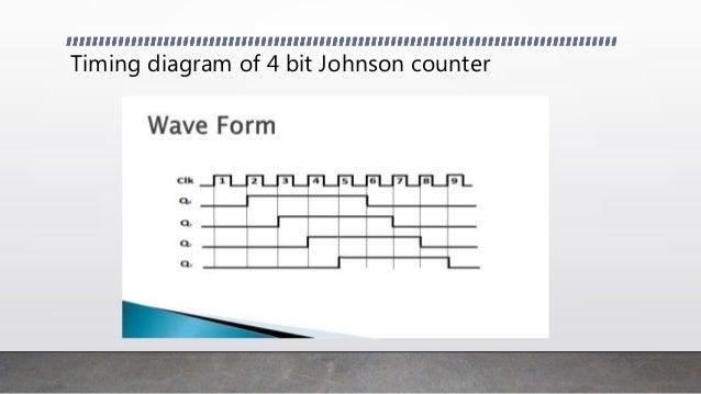 Johnson Counter on johnson motor diagram, johnson switch diagram, johnson fuel system diagram, johnson solenoid diagram, johnson starter diagram, johnson parts diagram,
