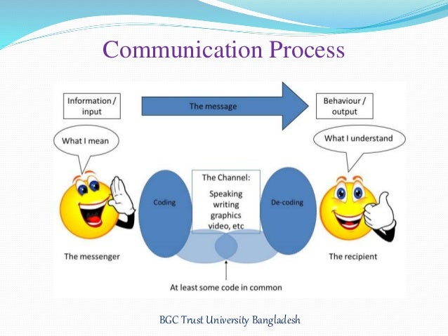 the process of communication Steps in the communication process the communication process can be broken down into several commonly accepted steps that are comprised of the following.