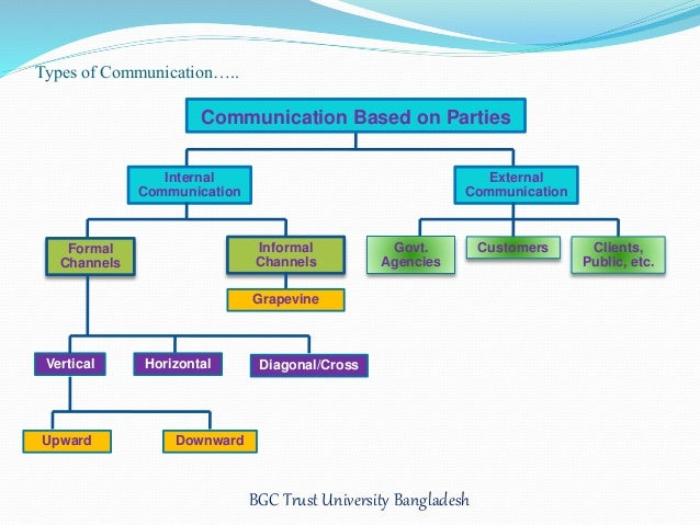 Various channels of communication in management