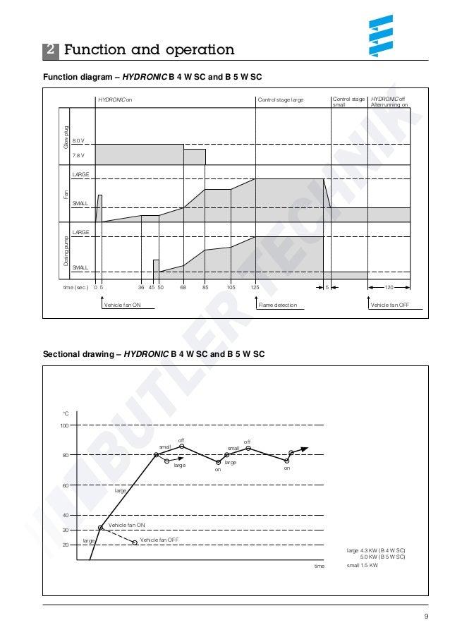 eberspacher hydronic b4wsc workshop manual 10 638?cb\=1398069868 eberspacher hydronic wiring diagram gandul 45 77 79 119 eberspacher d5w wiring diagram at bakdesigns.co