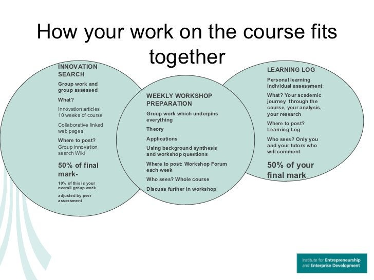 How your work on the course fits together INNOVATION SEARCH Group work and group assessed   What?   Innovation articles 10...