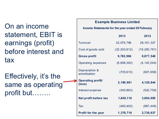 example business limited income statements for the year ended 28