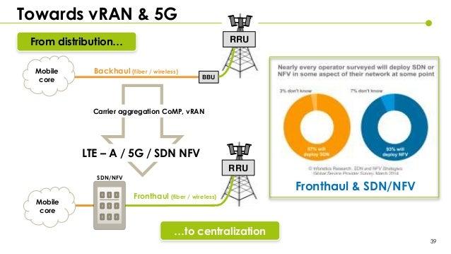 cpri standard c-ran 5g pdf