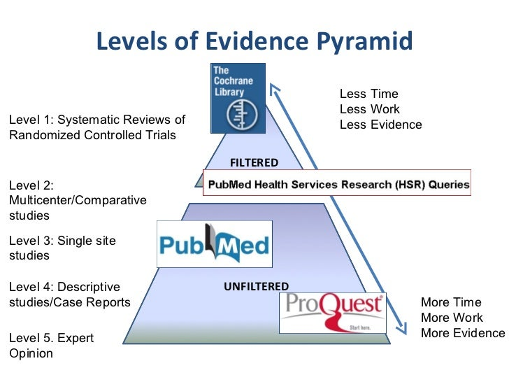 Evidence-based practice discussion