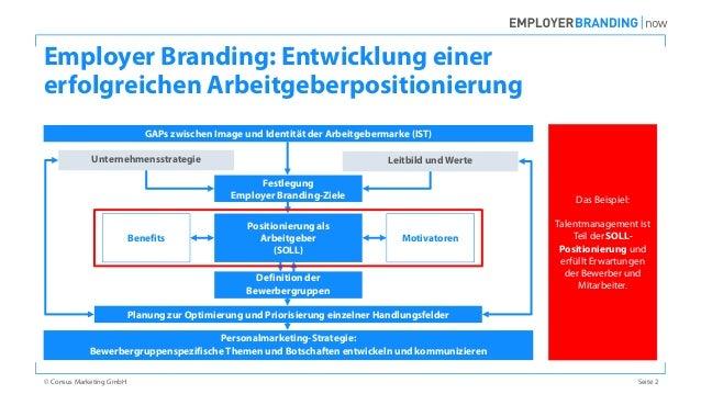 Abgrenzung Employer Branding, Personalmarketing und Recruiting Slide 2