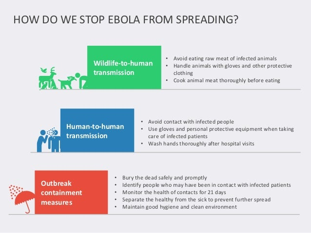 HOW DO WE STOP EBOLA FROM SPREADING?  Wildlife-to-human  transmission  • Avoid eating raw meat of infected animals  • Hand...