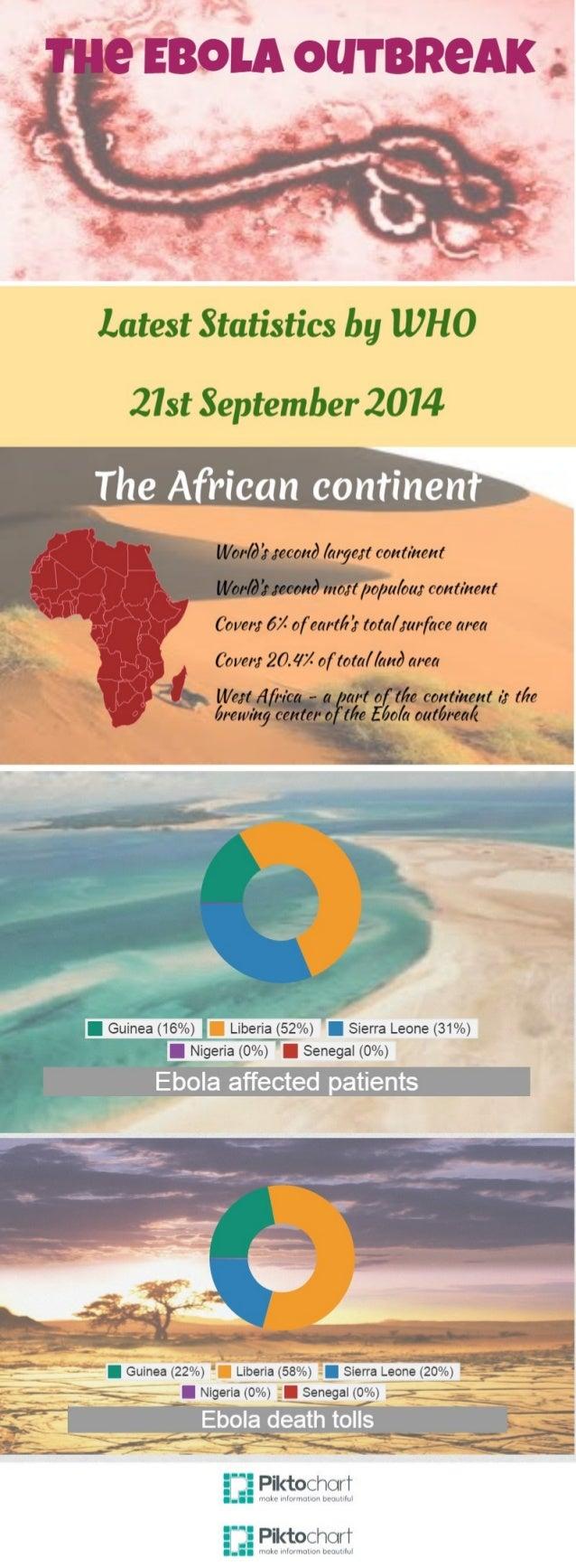 """ll  J  Guinea (16%)  Nigeria (00/of  Guinea (22%)   9'  l/ l/or/ & Zr . recon3 / a/yert continent M/ or/ é Z"""" Jeconé mogt ..."""