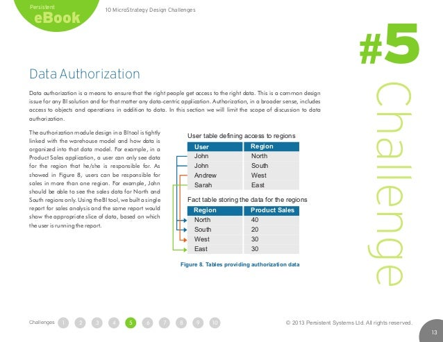 Data Authorization Data authorization is a means to ensure that the right people get access to the right data. This is a c...