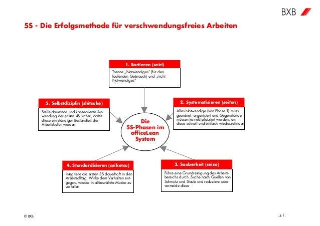 """5S - Die Erfolgsmethode für verschwendungsfreies Arbeiten © BXB - 4 f - Die 5S-Phasen im officeLean System Trenne """"Notwend..."""