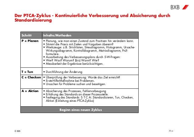 Der PTCA-Zyklus - Kontinuierliche Verbesserung und Absicherung durch Standardisierung © BXB - 8 a - Schritt Inhalte/Method...