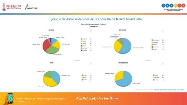 App Peñíscola Live the GameBuenas Prácticas en Gestión Inteligente de Destinos Turísticos Fuente: Open Data Tourist Info h...