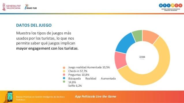 DATOS DEL JUEGO App Peñíscola Live the GameBuenas Prácticas en Gestión Inteligente de Destinos Turísticos Muestra los tipo...