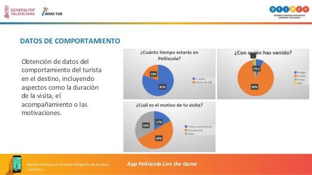 DATOS DE COMPORTAMIENTO App Peñíscola Live the GameBuenas Prácticas en Gestión Inteligente de Destinos Turísticos Obtenció...