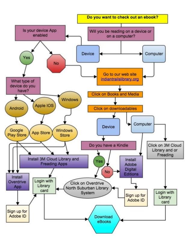 Ebooks Flow Chart