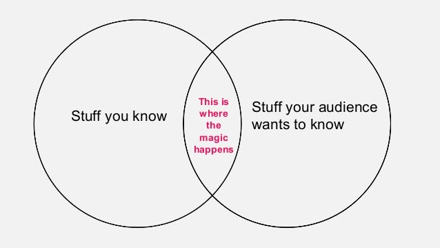 This is where the magic happens Stuff you know Stuff your audience wants to know