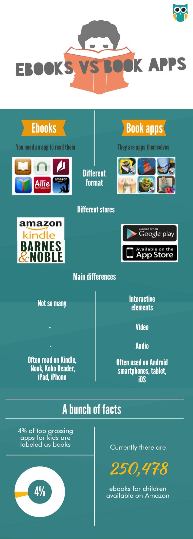 "Different format Different stores - Google"" play l p Xàäšėafë   Main differences  ""singer Video Audio Often read on Kindle..."