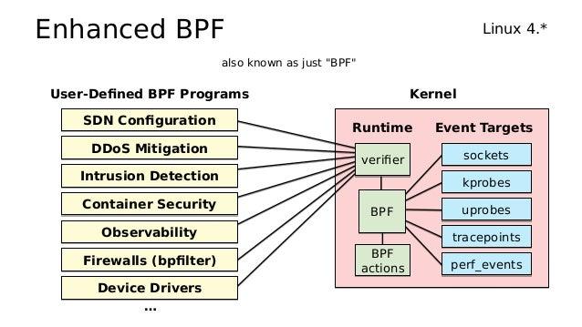 eBPF Perf Tools 2019 Slide 3