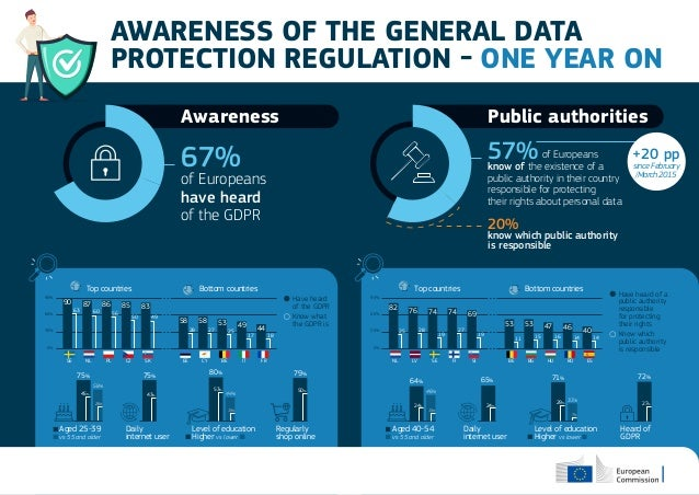 Awareness 67% of Europeans have heard of the GDPR Top countries Bottom countries 0% 30% 60% 90% 90 87 86 85 8363 58 58 53 ...