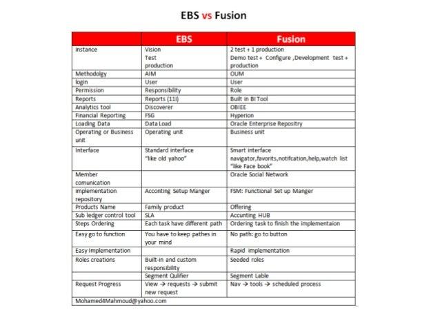 Ebs vs fusion