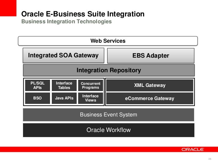 Overview of Oracle E-Business Suite on AWS – A New Whitepaper Now Available