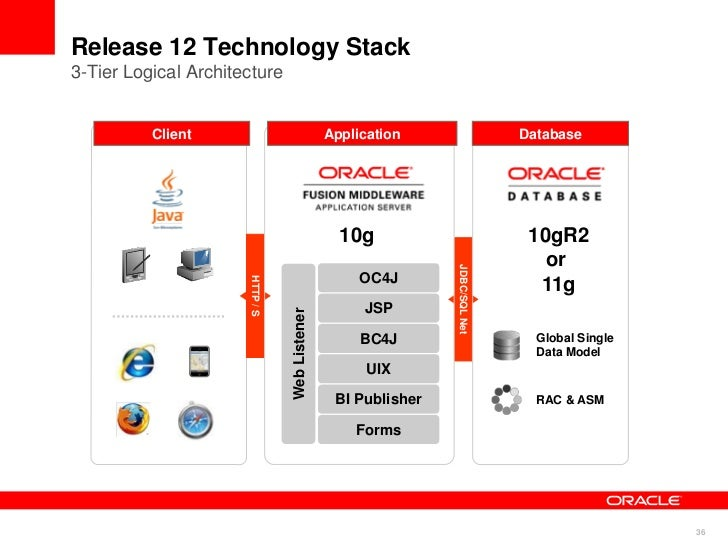 oracle e business suite release 12 1 overview Welcome to the oracle e-business suite documentation web library for release 122 the web library contains comprehensive documentation for oracle e-business suite global business applications use this library to review and download the latest oracle e-business suite documentation most documents.