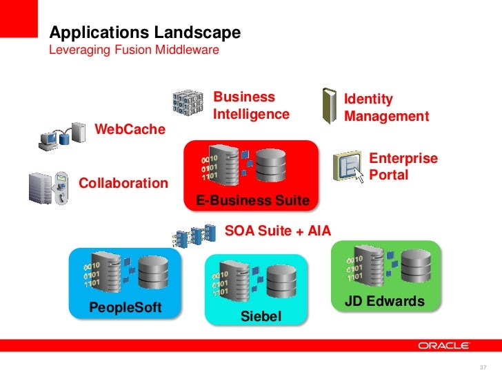 oracle e business suite release 12 1 overview Agenda oracle e-business suite support timelines upgrade to ebs version 121 vs version 122 ebs release 122 architecture things you can do today to plan for release 122 upgrade.