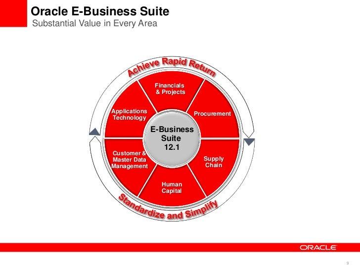 e business strategy e procurement module Module content learnapicsorg/cpim  section e: sustainability and strategy  section f: business planning   section e: planning procurement and.