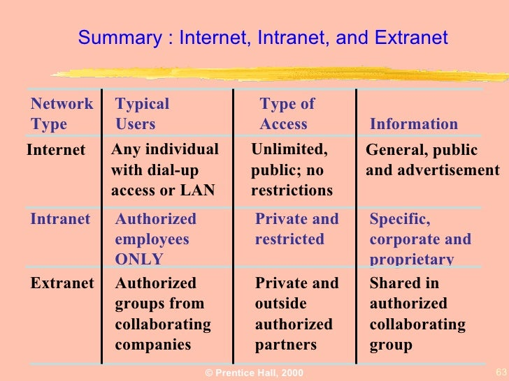 what is the difference between the internet, intranets, and extranets? essay Describe the relationship among the internet, an intranet and an extranet  discuss the role of firewalls  which uses tcp/ip protocol networks (like the  internet) to link intranets in different locations  summary : internet, intranet, and  extranet.