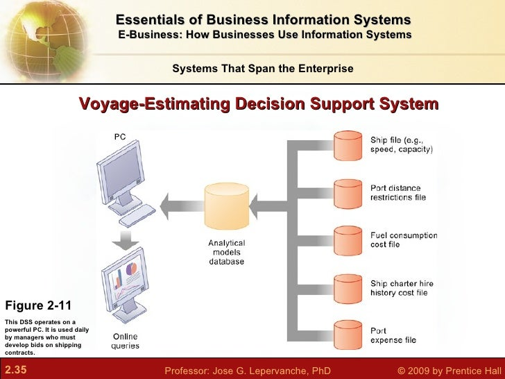 business information systems and their uses The information systems & information management needs of a small business or organization what types of information resources does a business usually need the importance of information storage .