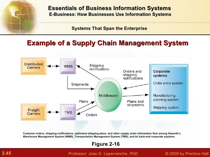 enterprise wide systems and supply chain management Supply chain management chapter 8  enterprise systems: scm, crm, & erp  automation x supplier relationship management x enterprise performance management x.