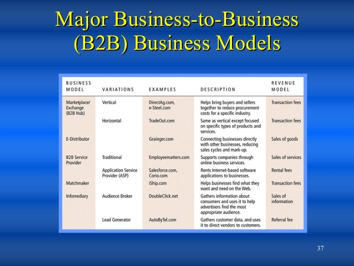 the implications of business to business b2b electronic commerce industry Business-to-business e-commerce adoption: an empirical investigation of  business factors affecting b2b e-commerce  business models of b2b electronic.