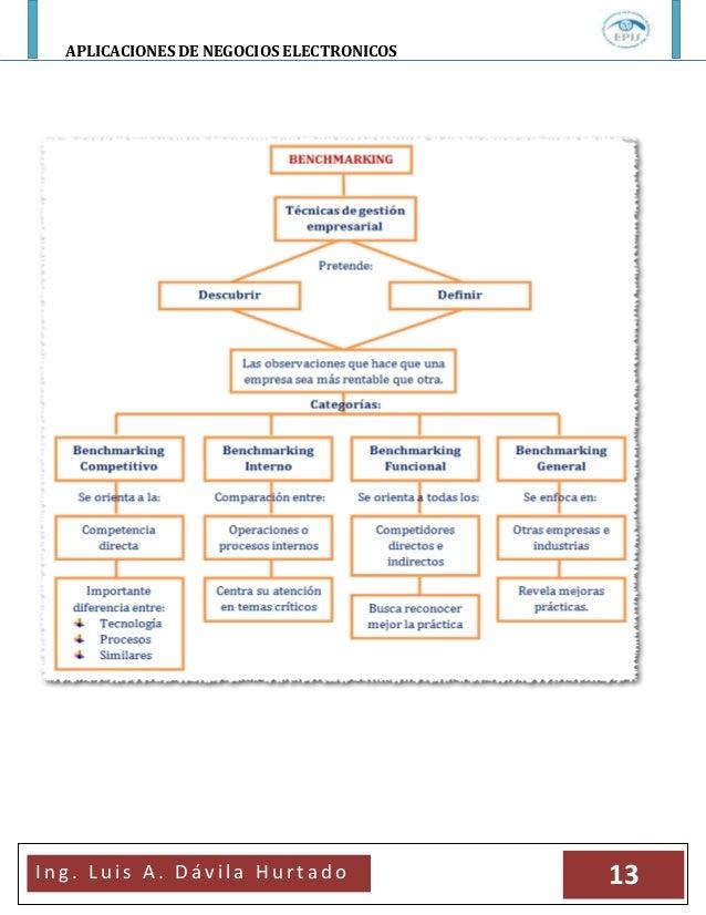 APLICACIONES DE NEGOCIOS ELECTRONICOSI n g . L u i s A . D á v i l a H u r t a d o 13