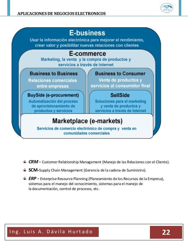 APLICACIONES DE NEGOCIOS ELECTRONICOSI n g . L u i s A . D á v i l a H u r t a d o 22CRM - Customer Relationship Managemen...