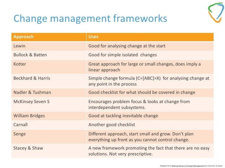 Change Teams 40 Implementation O Steps Monitor Stakeholder Analysis