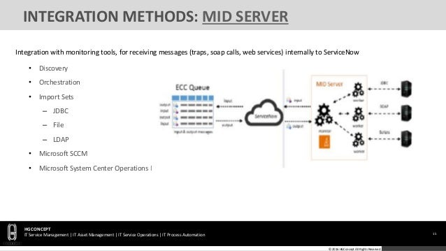 Servicenow Outbound Rest Example