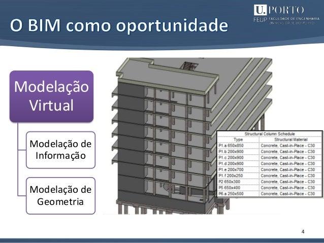 4 Modelação Virtual Modelação de Informação Modelação de Geometria